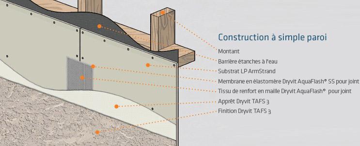 Diagramme pour la construction d'un mur