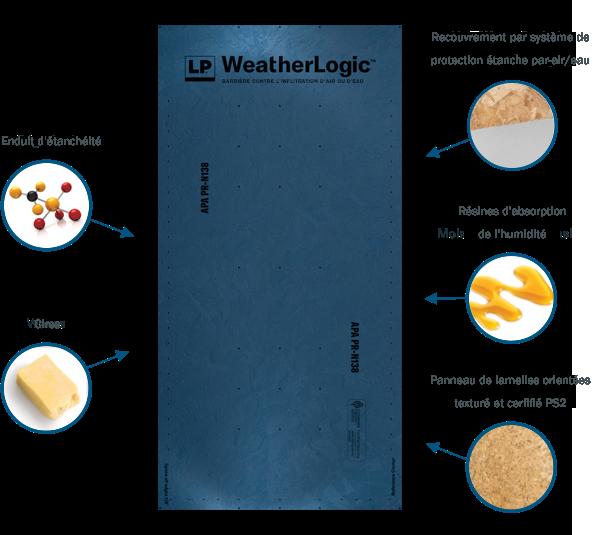 Comment est fabriqué LP WeatherLogic